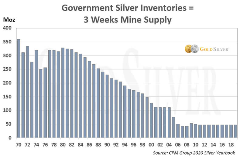 Government Silver Inventories = 3 Weeks Mine Supply