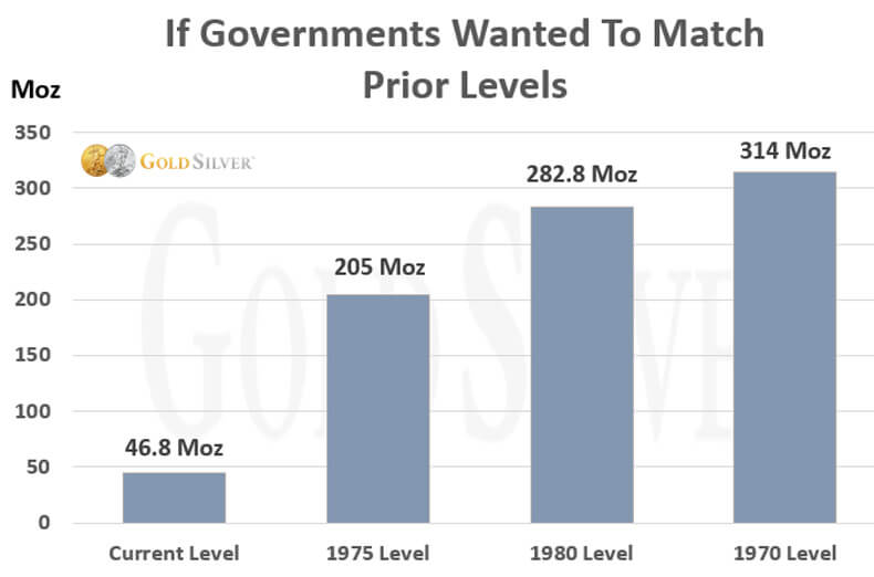 If Governments Wanted to Match Prior Levels