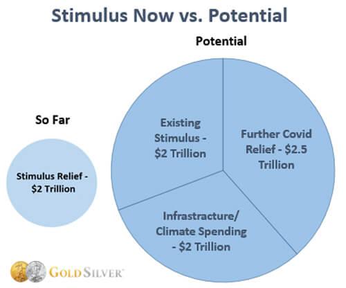 Stimulus Now vs. Potential