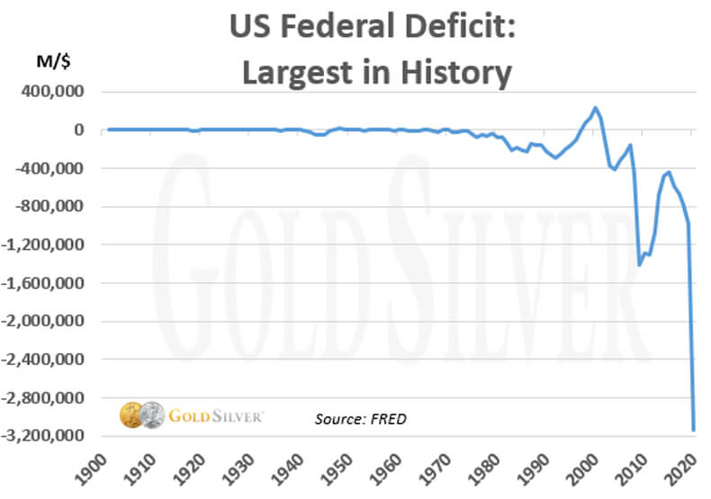 US Federal Deficit: Largest in History.