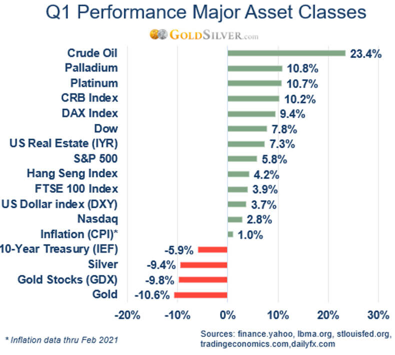 Gold in Q1: Price Softens, But New Catalysts Emerge