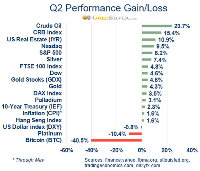 Q2 Performance Gain/Loss